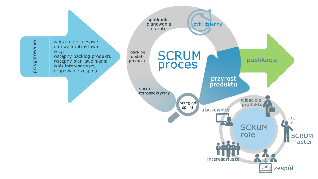 scrum opis